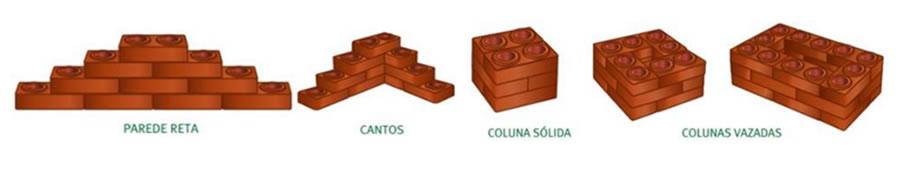 Inteligência e praticidade na construção de paredes e de colunas.