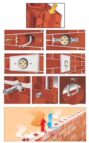 Furos eliminam a quebra de paredes para instalar canos e fios